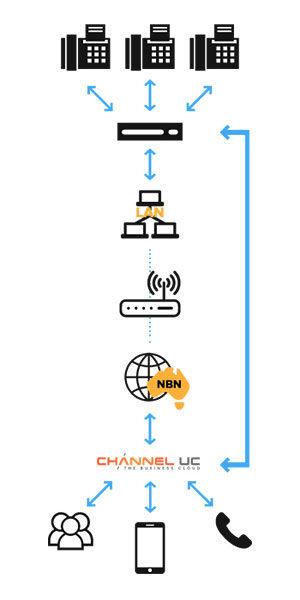 SIP Trunkng VoIP Services